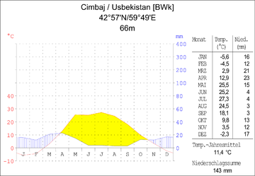 Climate diagram Cimbaj Uzbekistan.png