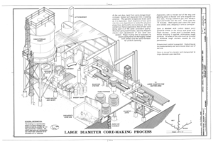 Large Diameter Core-Making Process - United States Pipe and Foundry Company Plant, 2023 St. Louis Avenue at I-20-59, Bessemer, Jefferson County, AL HAER ALA,37-BES,6- (sheet 14 of 16).png