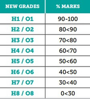 Leaving Certificate (Ireland) - Image: Leaving Cert Grades