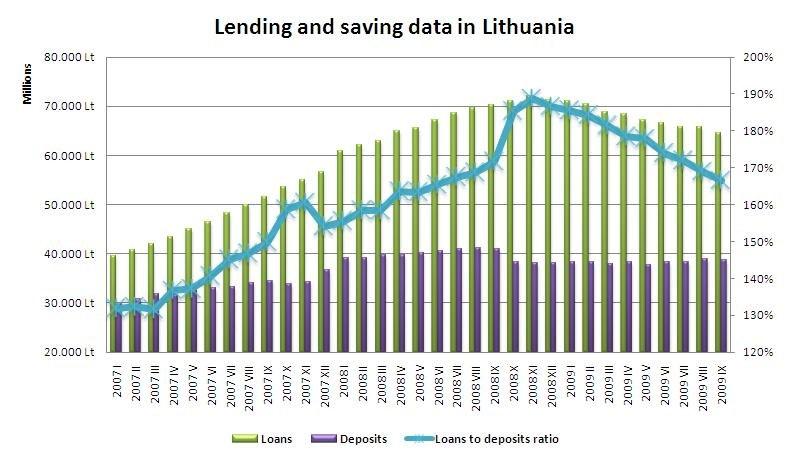 Lending and saving data