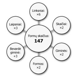 Lietuviu k formos.png