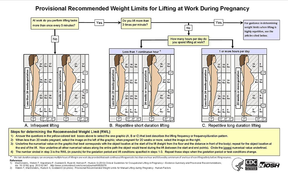 Lifting guidelines during pregnancy - NIOSH