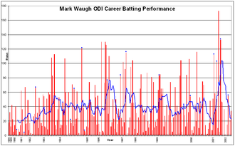 Mark Waugh - Waugh's ODI career batting performance. Note the spike near the end of his career due to the 2000–01 series.