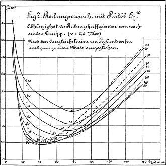 Tribology - Image: Martens curves