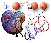 Ilustrace šíře matematických disciplín