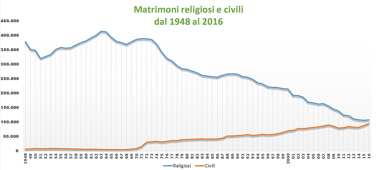 Matrimoni Civili Toscana : Matrimonio ordinamento civile italiano wikipedia