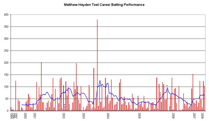 File:Matthew Hayden Graph.png