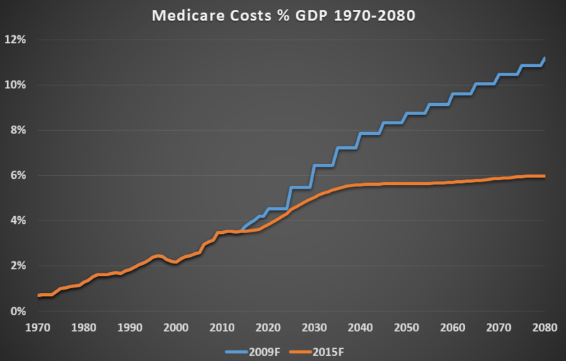 Medicare Cost to GDP Comparison of 2009 and 2015 Trustee Forecasts.png