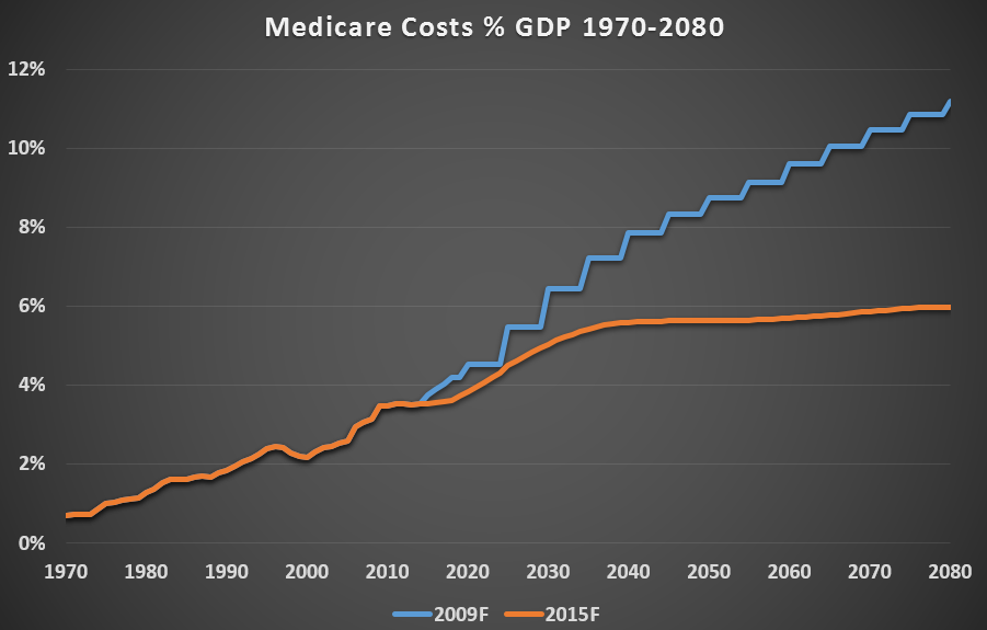 the future of social security, medicare and medicaid essay Unless lawmakers promptly reform social security, medicare, and medicaid,  america faces a future of soaring taxes and government spending that will cause .