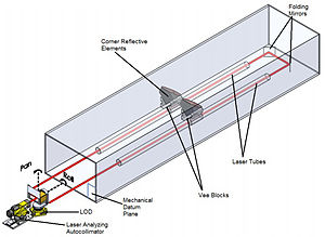 Optical cavity - Image: Metrology system paper 4