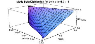 Mode Beta Distribution for both alpha and beta greater than 1 - J. Rodal.jpg