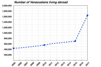 Graph of the number of Venezuelans living abroad