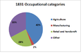 Occupational Categories of Bridekirk in 1831.png