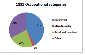 Bridekirk - Image: Occupational Categories of Bridekirk in 1831