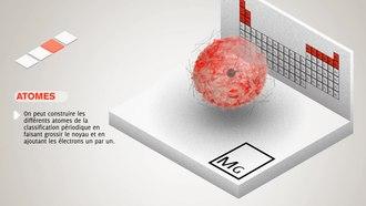 Fichier:Orbitales atomiques et classification périodique.ogv
