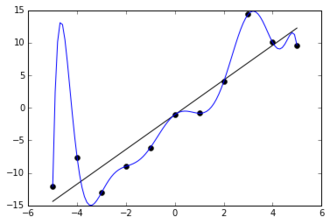 The blue line could be an example of overfitting a linear function due to random noise. Overfitted Data.png