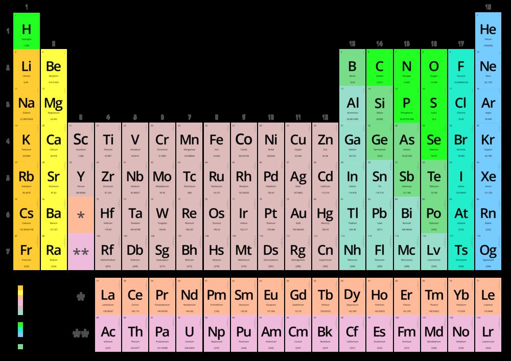 Tabla peridica de los elementos wikiwand tabla peridica moderna con 18 columnas nota incluye los smbolos de los urtaz Choice Image