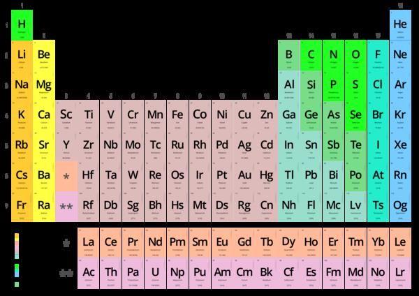 Tablaperidicadeloselementosqumicos territorioscuola tabla peridica de los elementos urtaz Choice Image