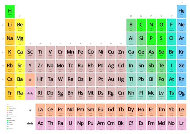 Fileperiodic table vectorialg wikimedia commons other resolutions 320 226 pixels urtaz Gallery