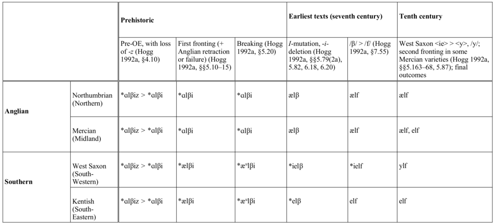 Phonological development of the word elf in English