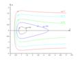 Portraits de phase associés à un profil d'énergie potentielle - états lié ou de diffusion.png