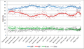 Primary vote polling - Aus 2013 Federal Election.png