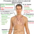 Principales efectos sobre la salud del chocolate.png