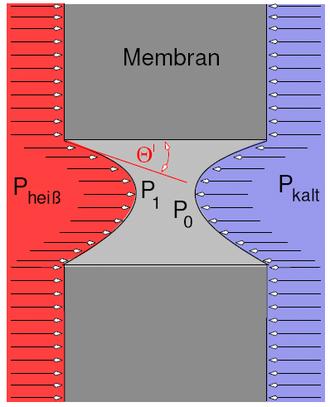 Membrane distillation - Capillary depression of water on a hydophobic membrane