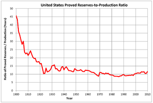 Reserves-to-production ratio - Ratio of United States proved oil reserves to annual production