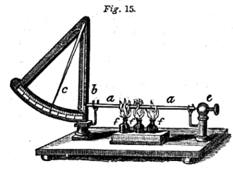 Pyrometer - A pyrometer from 1852. Heating the metal bar (a) presses against a lever (b), which  moves a pointer (c) along a scale that serves as a measuring index. (e) is an immovable prop which holds the bar in place. A spring on (c) pushes against (b), causing the index to fall back once the bar cools.