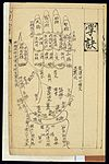 Qing Chinese paediatric palm massage chart Wellcome L0039667.jpg