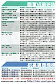 Recruitment information of armed forces Taiwan.jpg