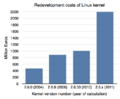 Redevelopment costs of Linux kernel.png