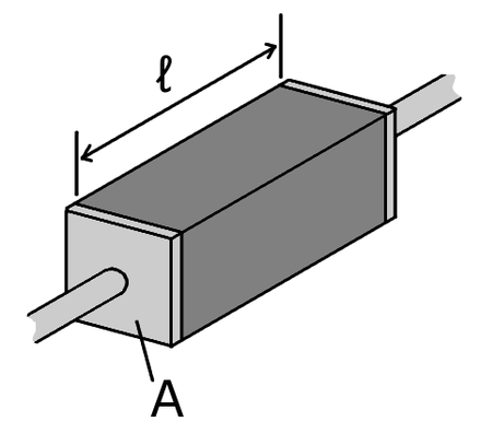 A piece of resistive material with electrical contacts on both ends. Resistivity geometry.png