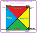 Robert Moore King Warrior Magician Lover pyramid.png