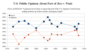 English: Graph showing public support for Roe ...