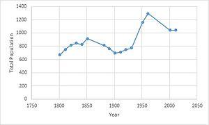 Roxwell - Image: Roxwell population growth