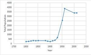 Runwell - Image: Runwell population time series 1881 2011