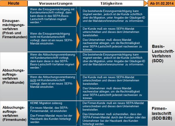 File:SEPA Migration Lastschriften.png