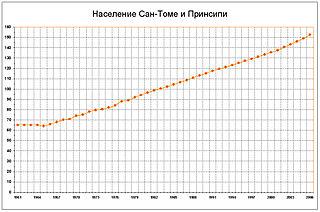 Рост численности населения с 1961 по 2006