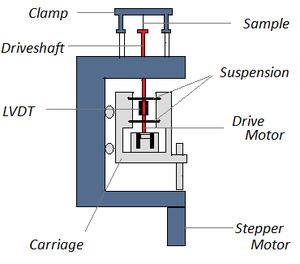 Dynamic mechanical analysis - Figure 3. General schematic of a DMA instrument.