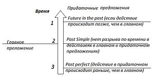 в английском языке прилагательные в предложениях располагаются