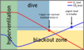Shallow water blackout graph 2.png