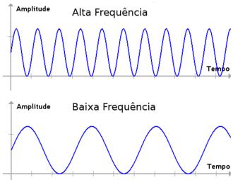 Exemplos de ondas eletromagneticas e mecanicas