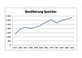 Speicher (Eifel); Bevölkerungsentwicklung a.jpg