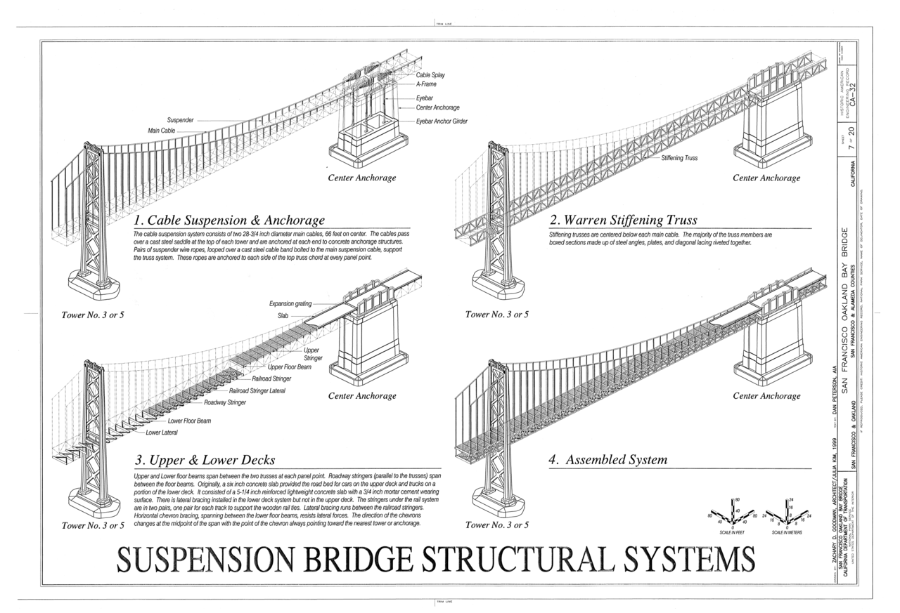 File Suspension Bridge Structural Systems Cable