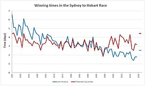 Sydney to Hobart Yacht Race - Winning times for line honours from 1945 to 2016