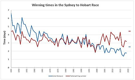 Winning times for line honours from 1945 to 2016 Syd-hobart-times.jpg