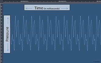 Sound -  A 'pressure over time' graph of a 20 ms recording of a clarinet tone demonstrates the two fundamental elements of sound: Pressure and Time.