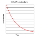 Theoretical Oil Well Production Curve.png
